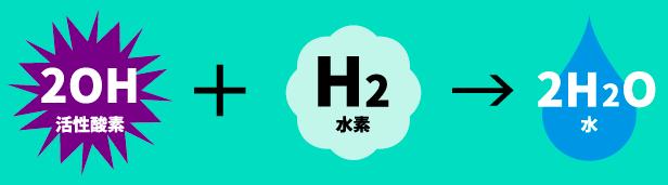 水素分子と活性酸素の結合